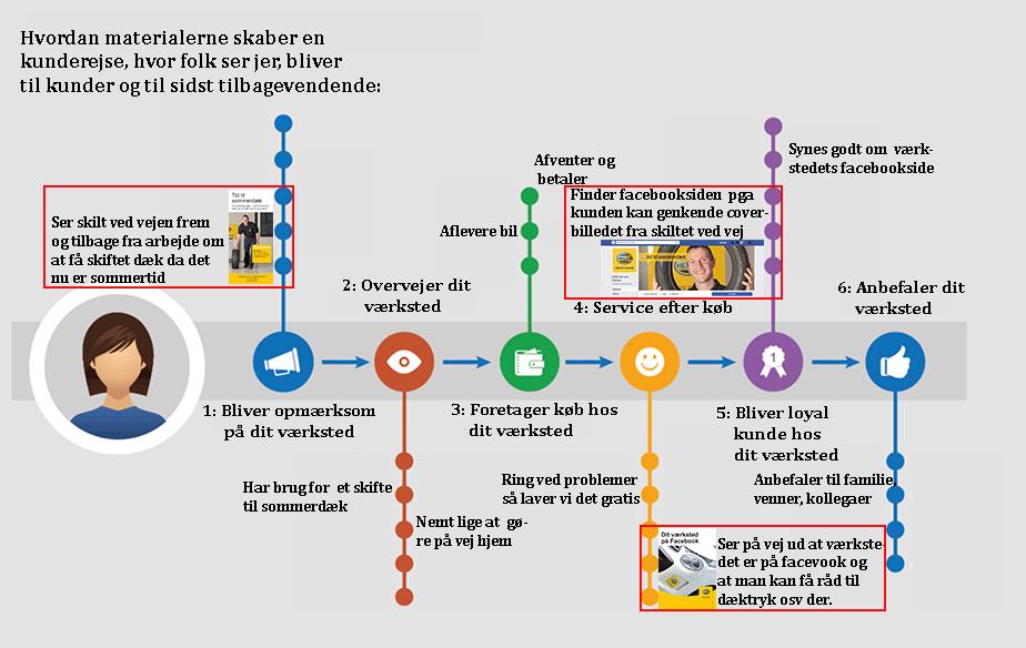 Customer journey mapping – hvad, hvorfor og hvordan